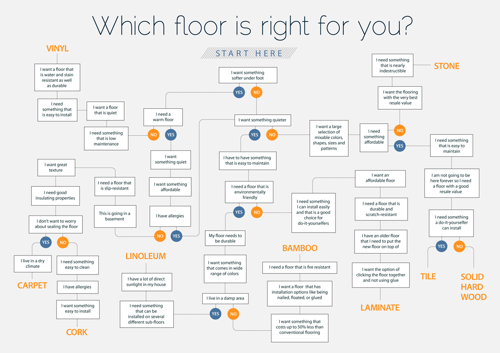 Find out which type of flooring is right for you for Best types of carpet
