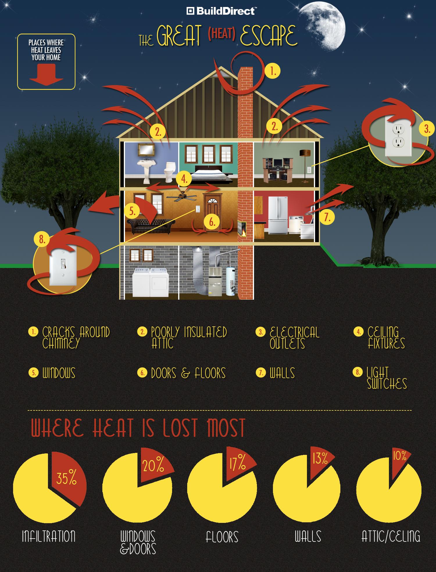 Energy In Efficiency The Great Heat Escape